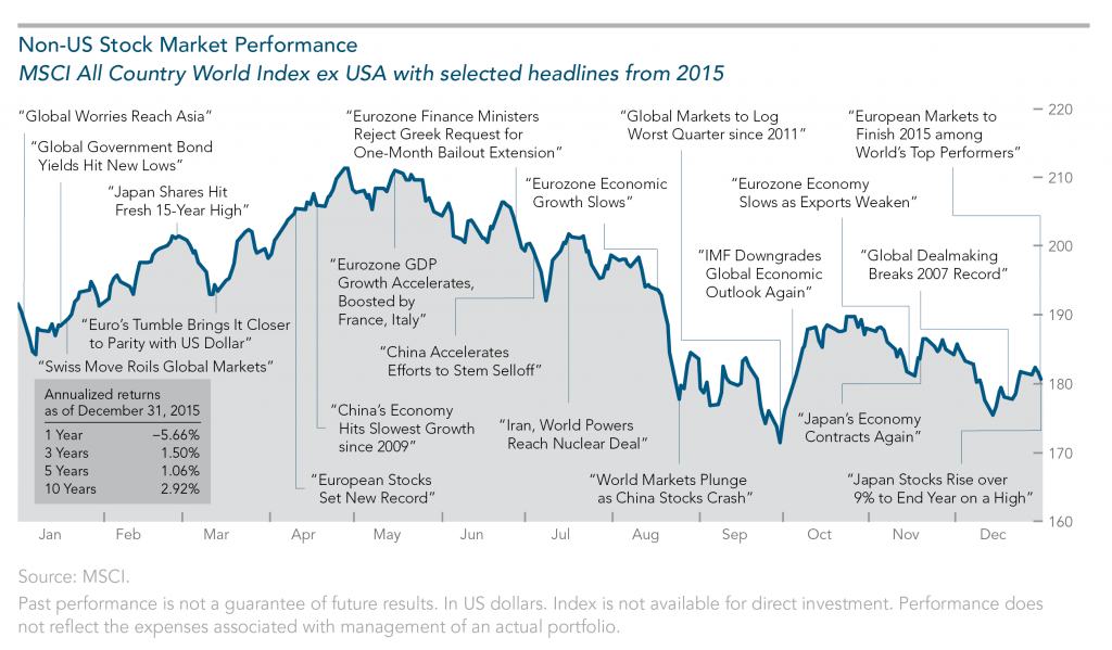 Non-US Stock Market Performance 2015