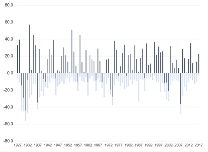 Graph shows many more years of positive returns than negative