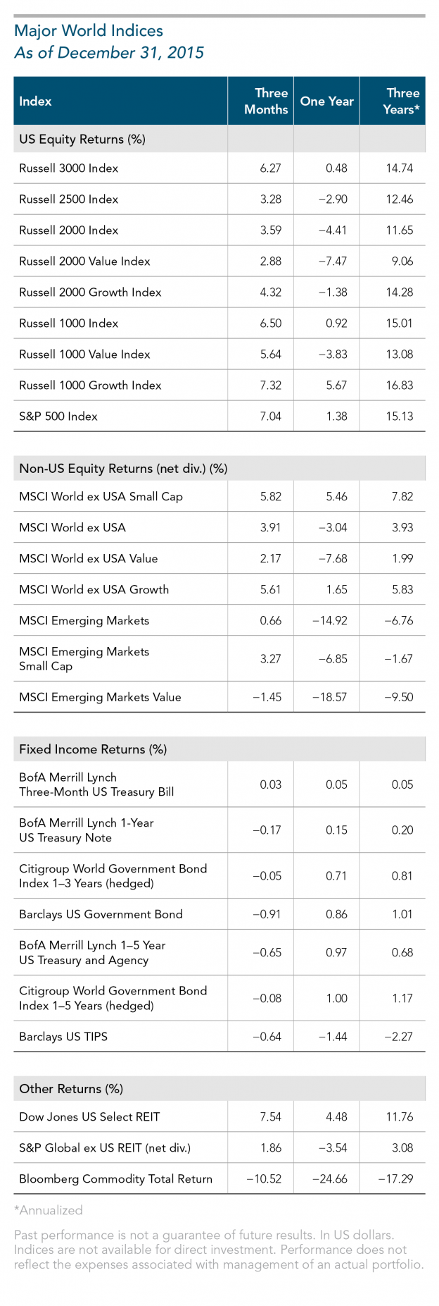 Major world indices 2015