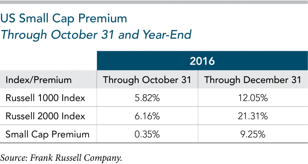 US Small Cap Premium Fourth Quarter 2016