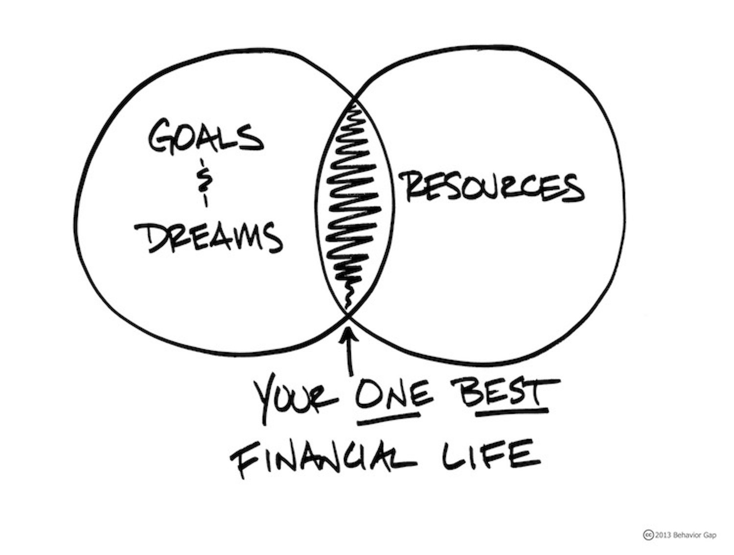 "Sketched ven diagram with ""Goals & Dreams"", ""Resources,"" and shaded in the middle is ""Your One Best Financial Life"""