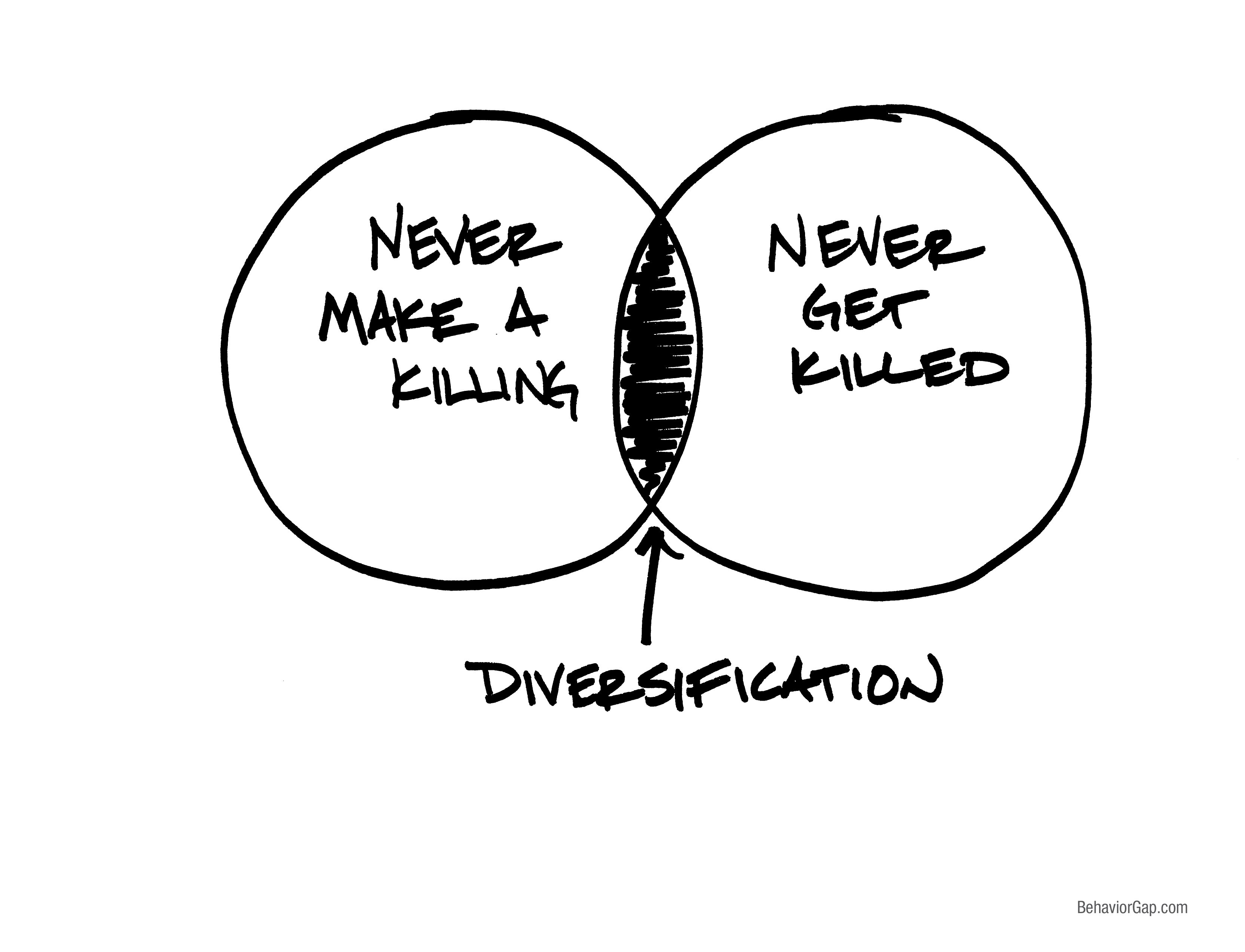 There is a middle ground: diversification