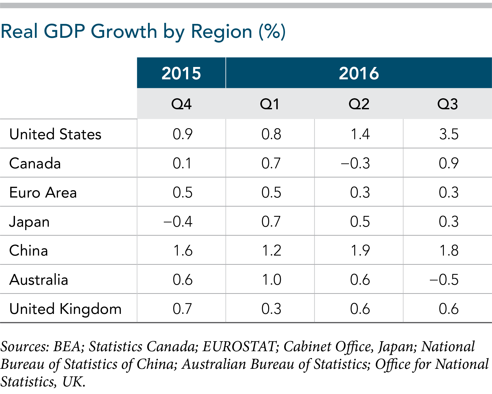 GDP growth by region 2016