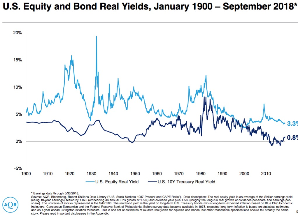 Equity/Bond Historic Yields