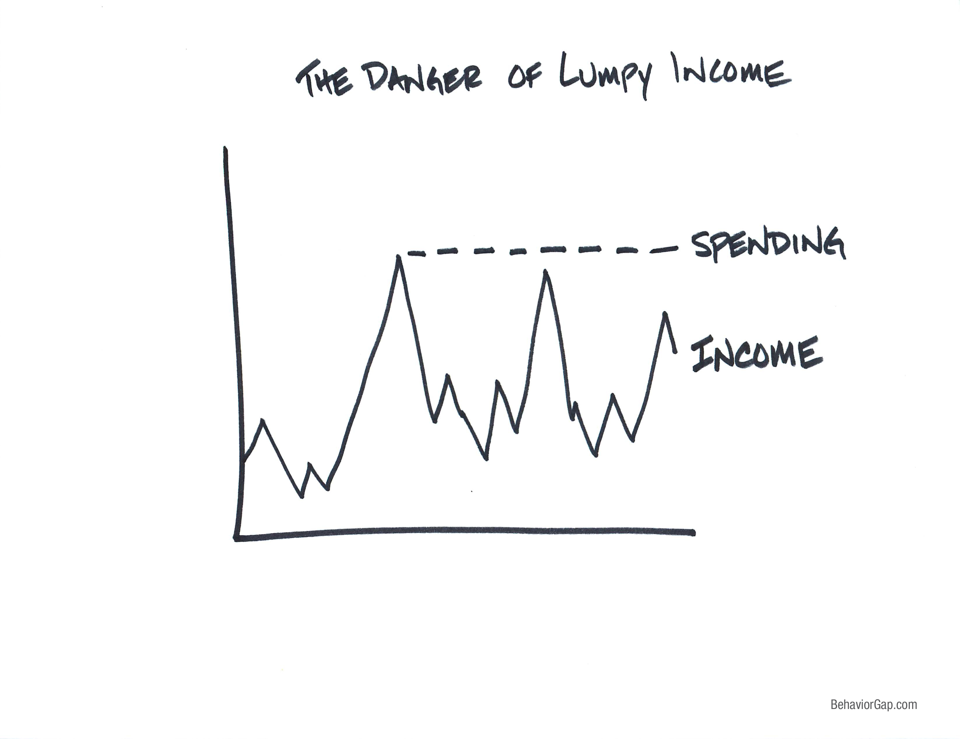 A lumpy income is dangerous