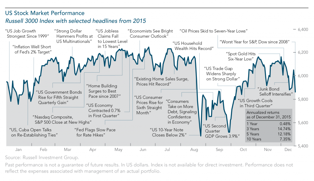 US Stock Market Performance 2015