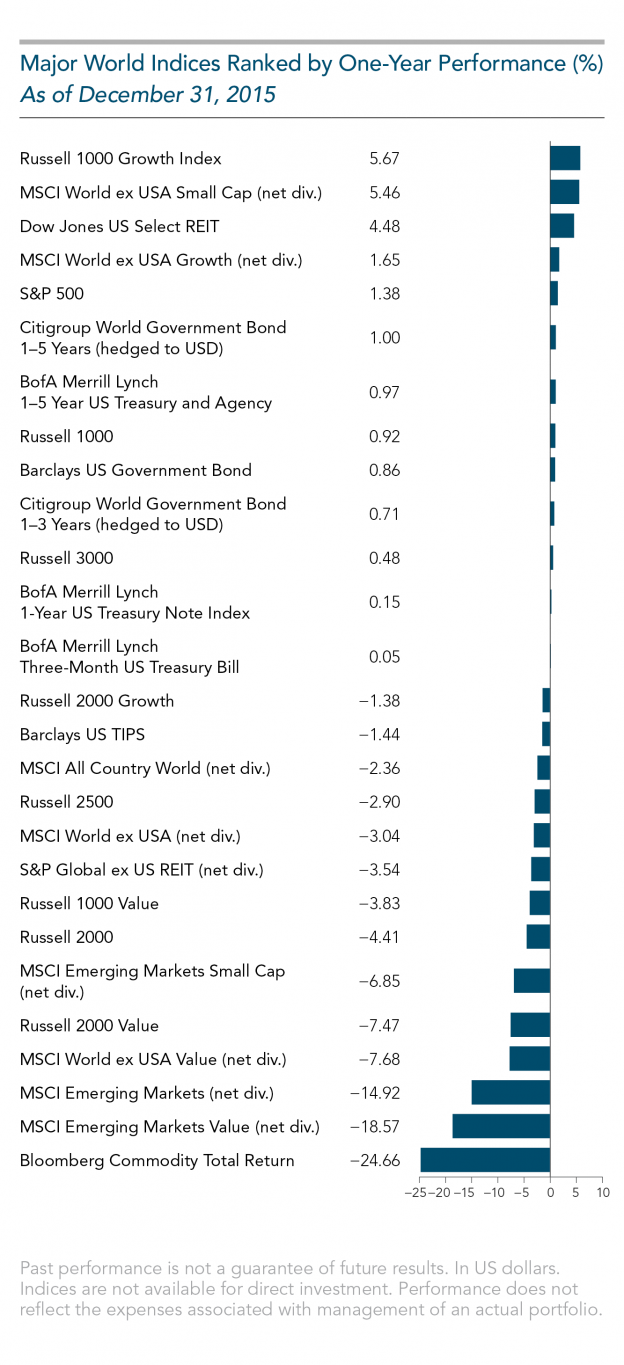 Major world indices ranked by performance 2015