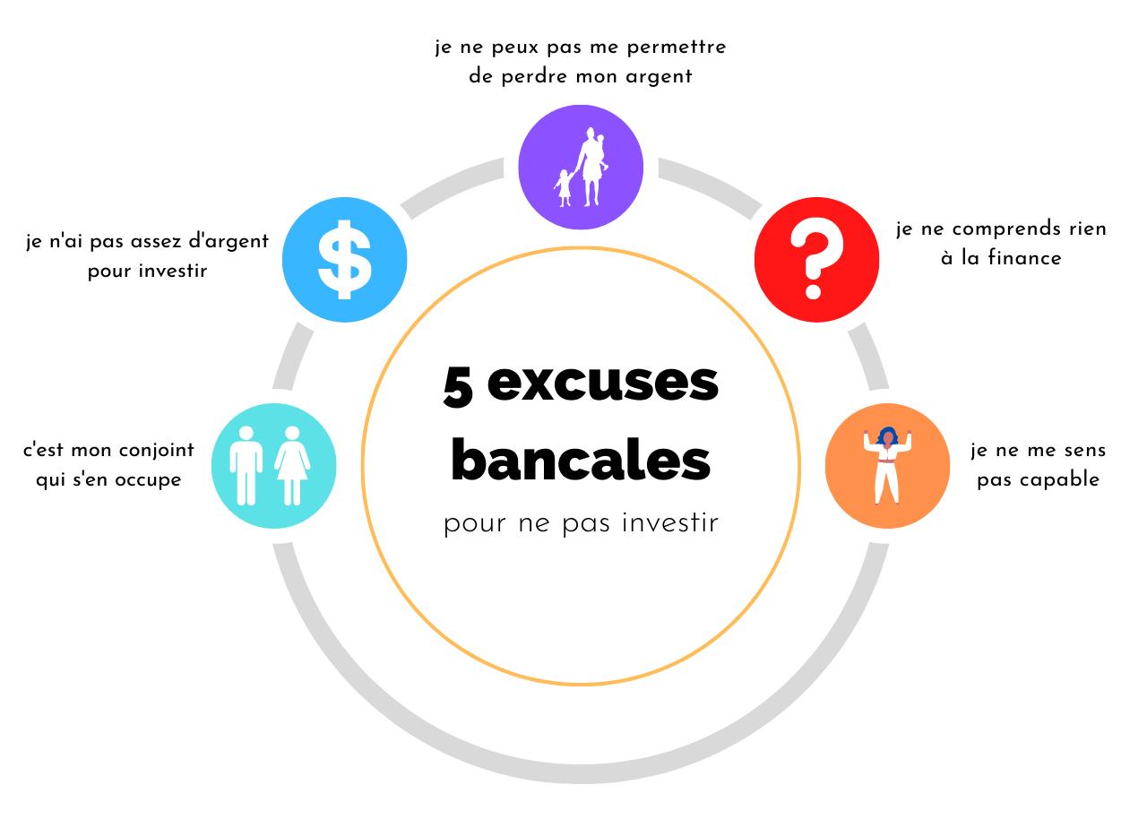 5 excuses bancales pour ne pas investir Thumbnail