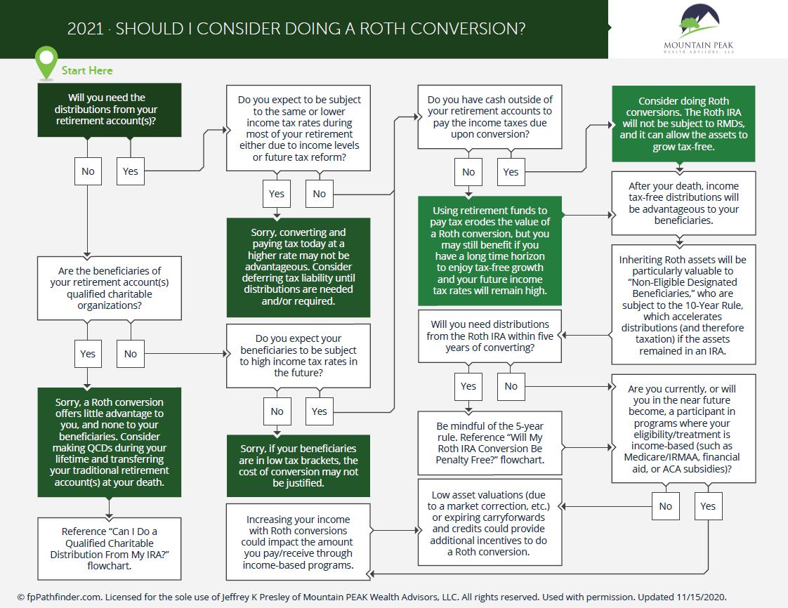 Should I Consider Doing a Roth Conversion? Thumbnail