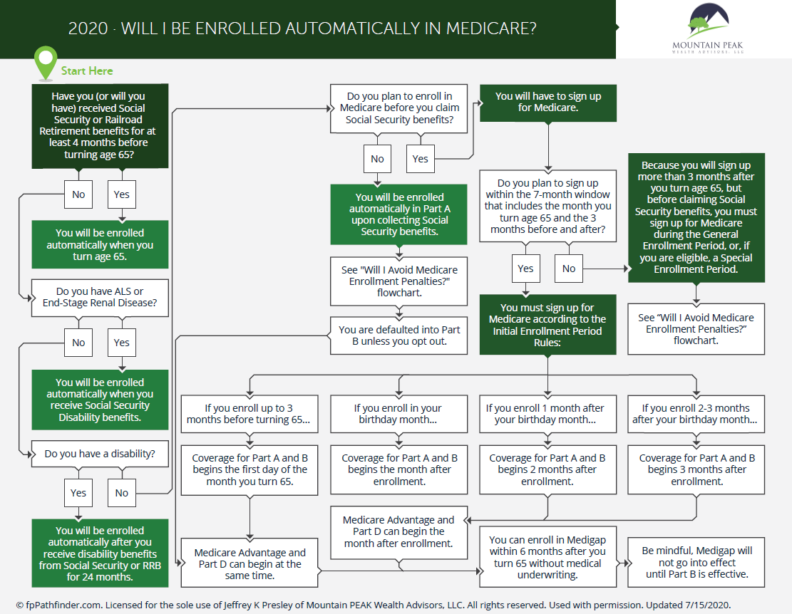 Will I Be Enrolled Automatically in Medicare? Thumbnail
