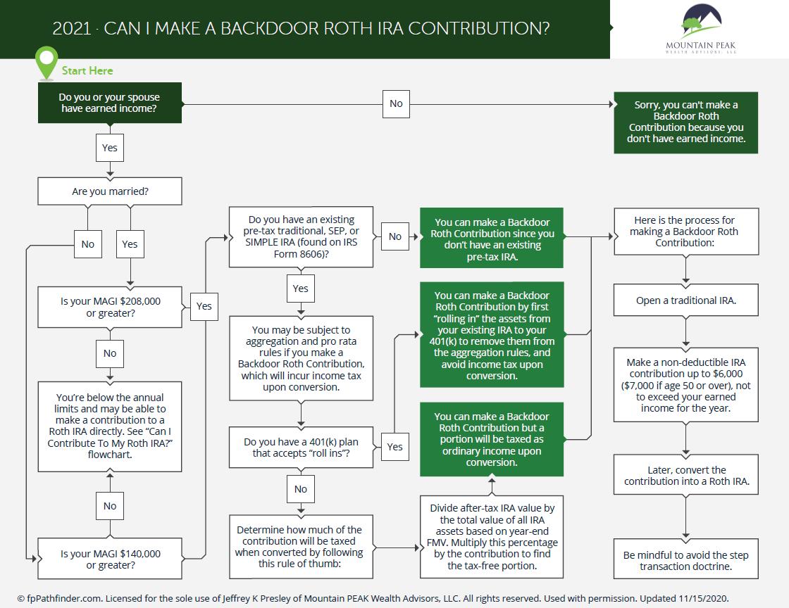 Can I Make a Backdoor Roth IRA Contribution? Thumbnail