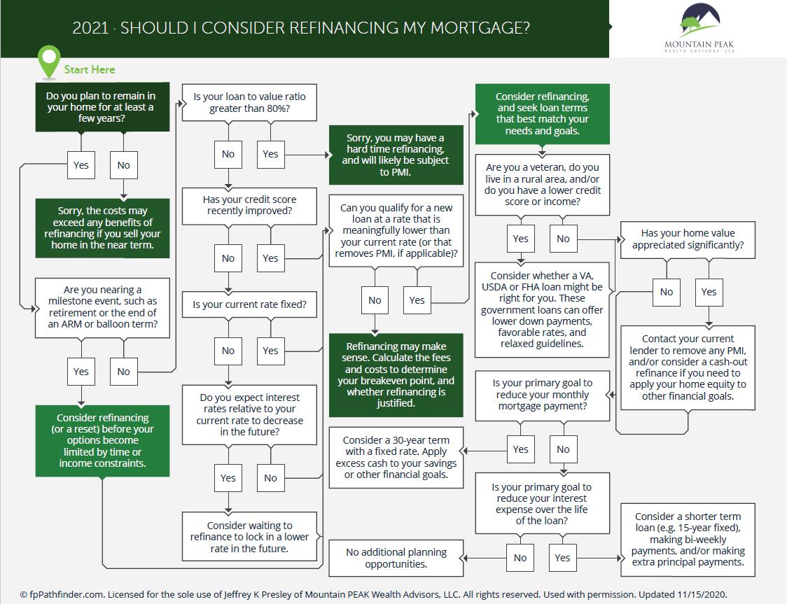 Should I Consider Refinancing My Mortgage? Thumbnail