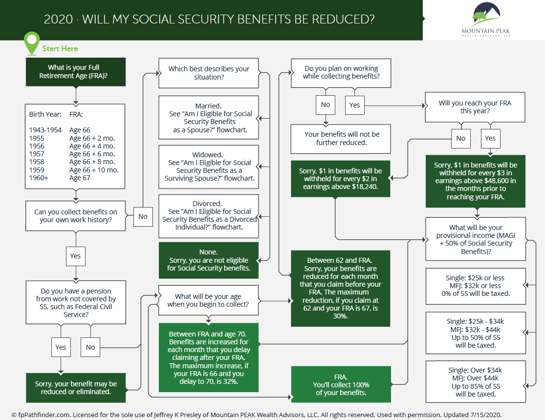 Will My Social Security Benefits Be Reduced? Thumbnail