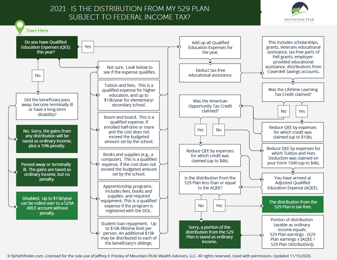 Is The Distribution From My 529 Plan Taxable? Thumbnail