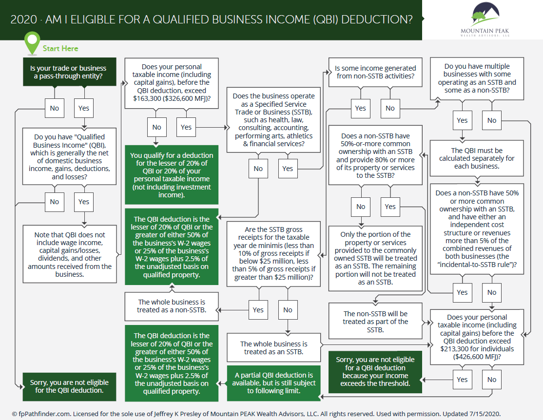 Am I Eligible For A Qualified Business Income Deduction? Thumbnail
