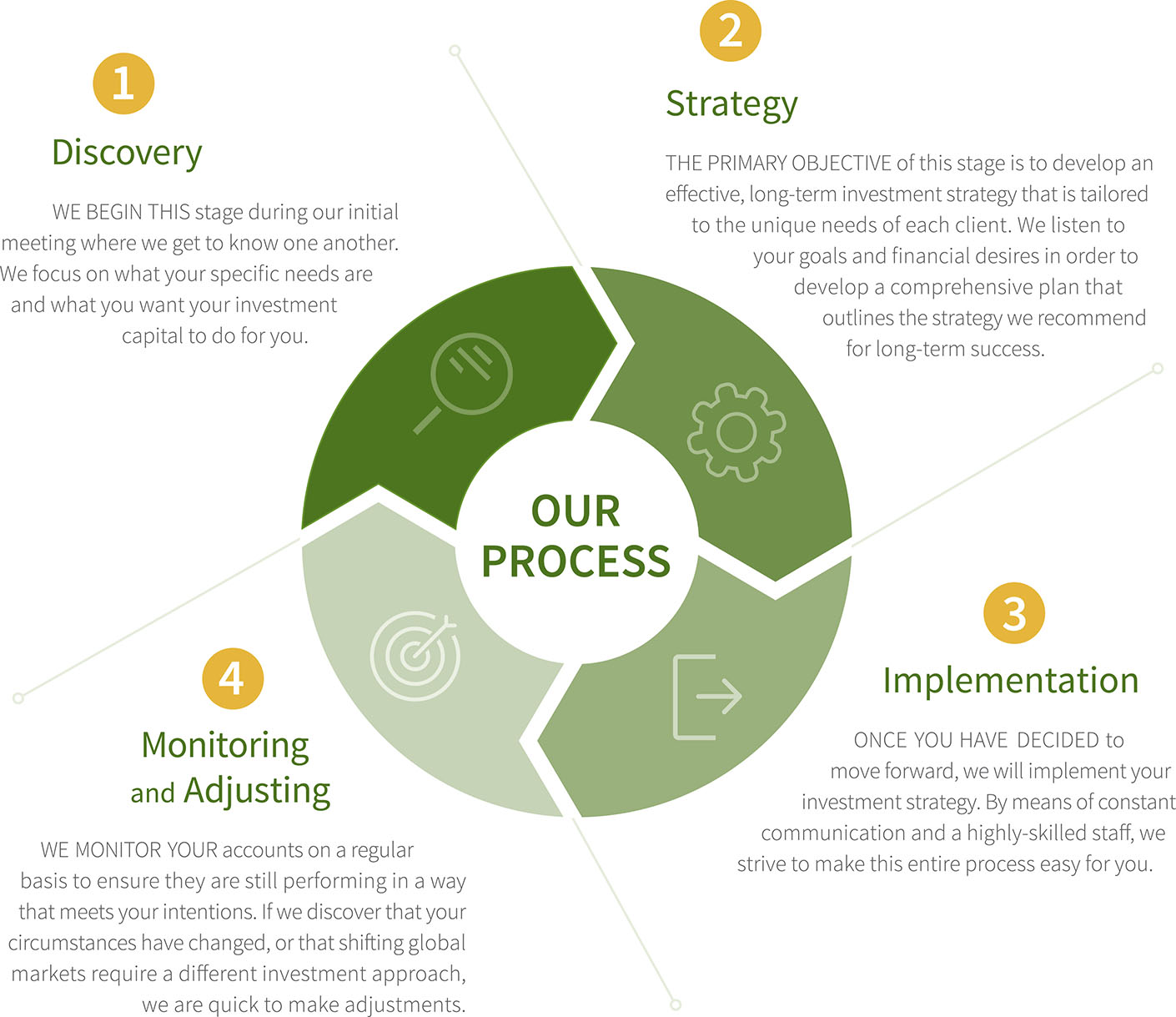 Sequinox's four step financial planning process for Lancaster Pennsylvania clients