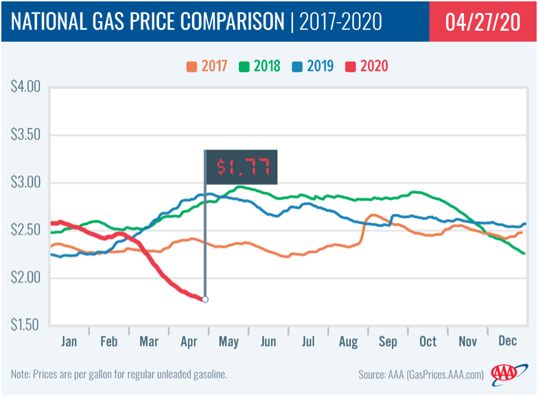 https://gasprices.aaa.com/wp-content/uploads/2020/04/image-9.png
