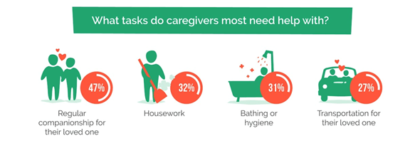 Most common caregiving activity