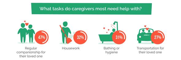 Most common caregiving activity
