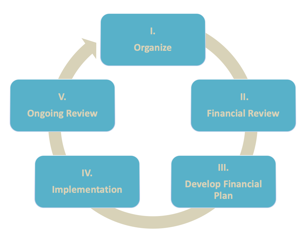 Wealth Advisory, Financial Advisor, Financial Planning, Investments