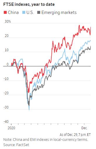 FTSE indexes 2020