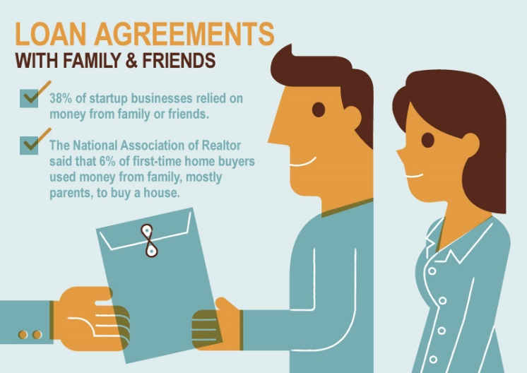 Loan Agreements with Friends and Family