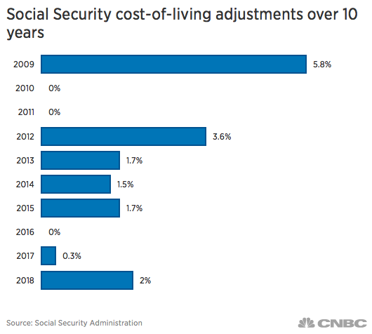 Social Security cost-of-living adjustments over 10 years