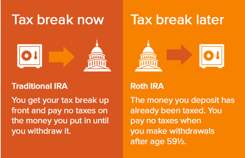 Traditional IRAs: Tax Break Now vs Roth IRAs; Tax Break Later