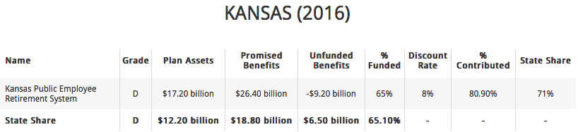 Kansas KPERS Pension 2016 Unfunded Liability