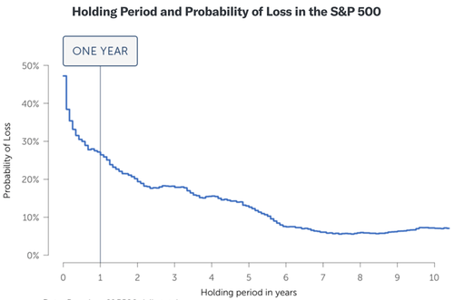 Holding Period and Probability of Loss in the S&P 500
