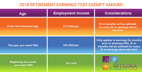 2018 Retirement Earnings Test Exempt Amount