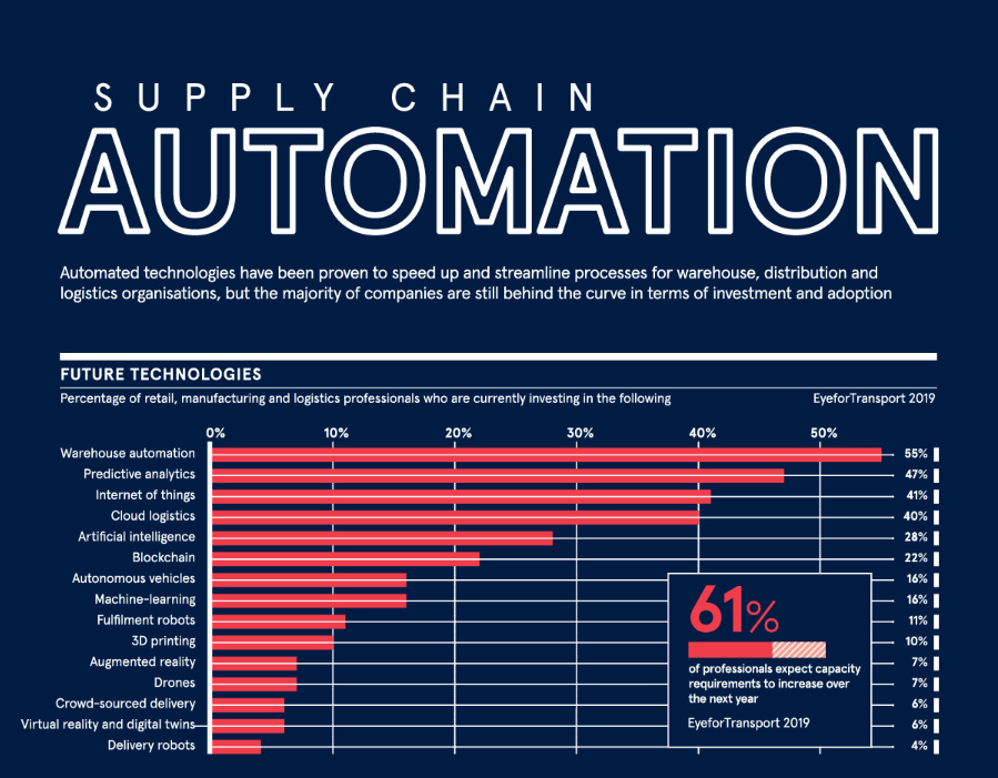 The future of supply chain automation Thumbnail