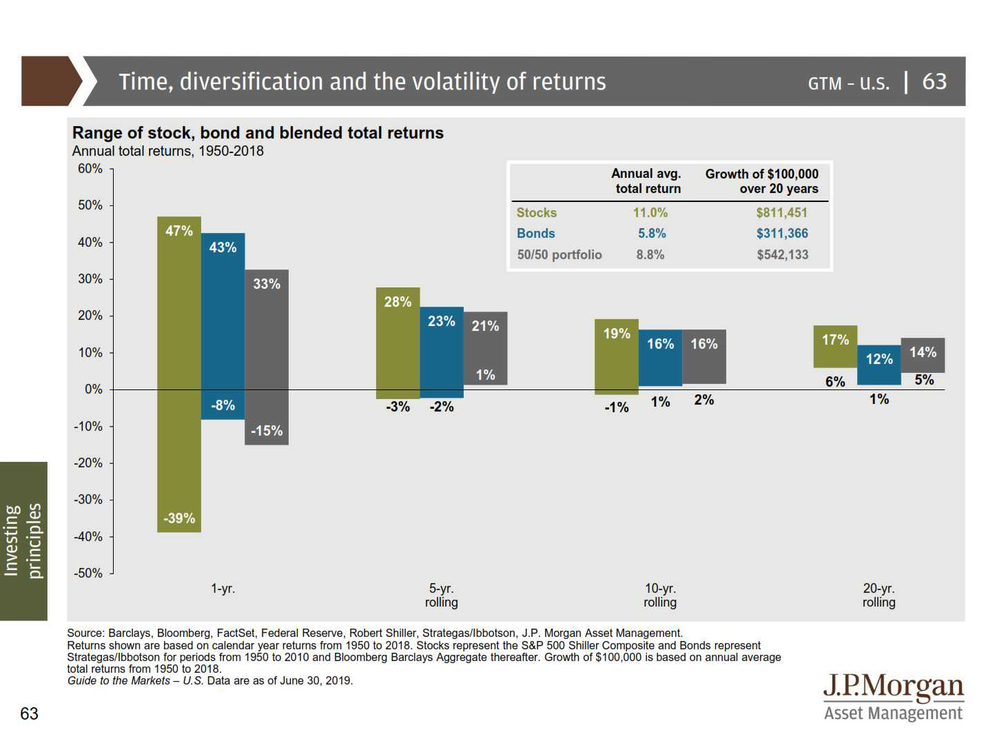 Risk Reduction Method #3 - Diversification Drives Risk-Adjusted Results Thumbnail