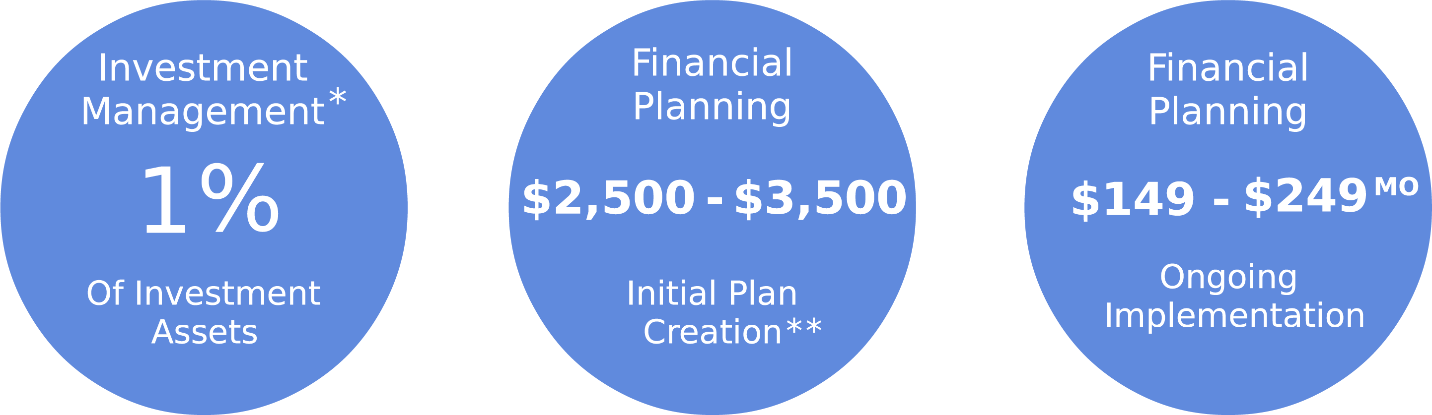 Pricing for investment management, initial plan creation, and ongoing financial planning