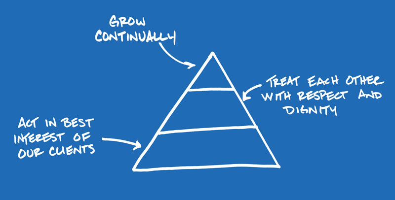 financial growth pyramid