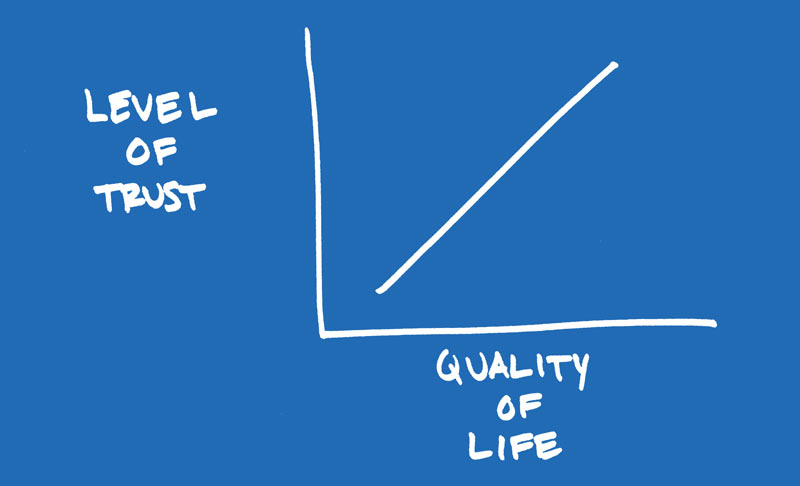 level of trust vs quality of life graph