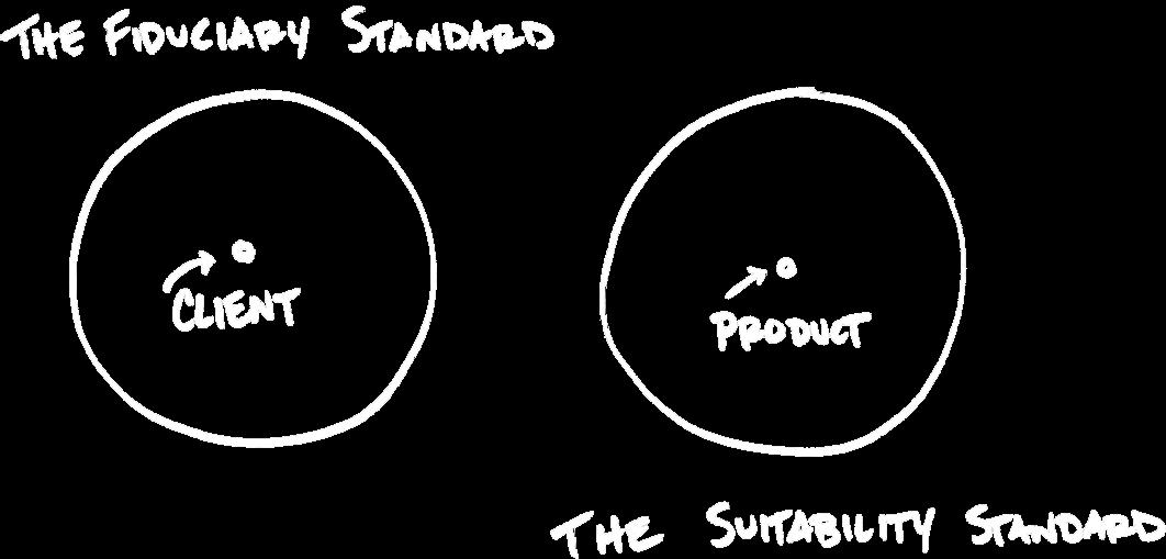 fiduciary standard vs suitability standard