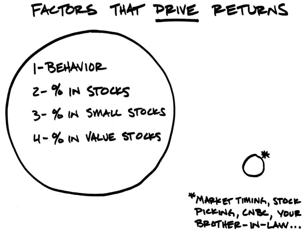 The Viability of the Value Premium Part III: The Investor's Long Haul Thumbnail