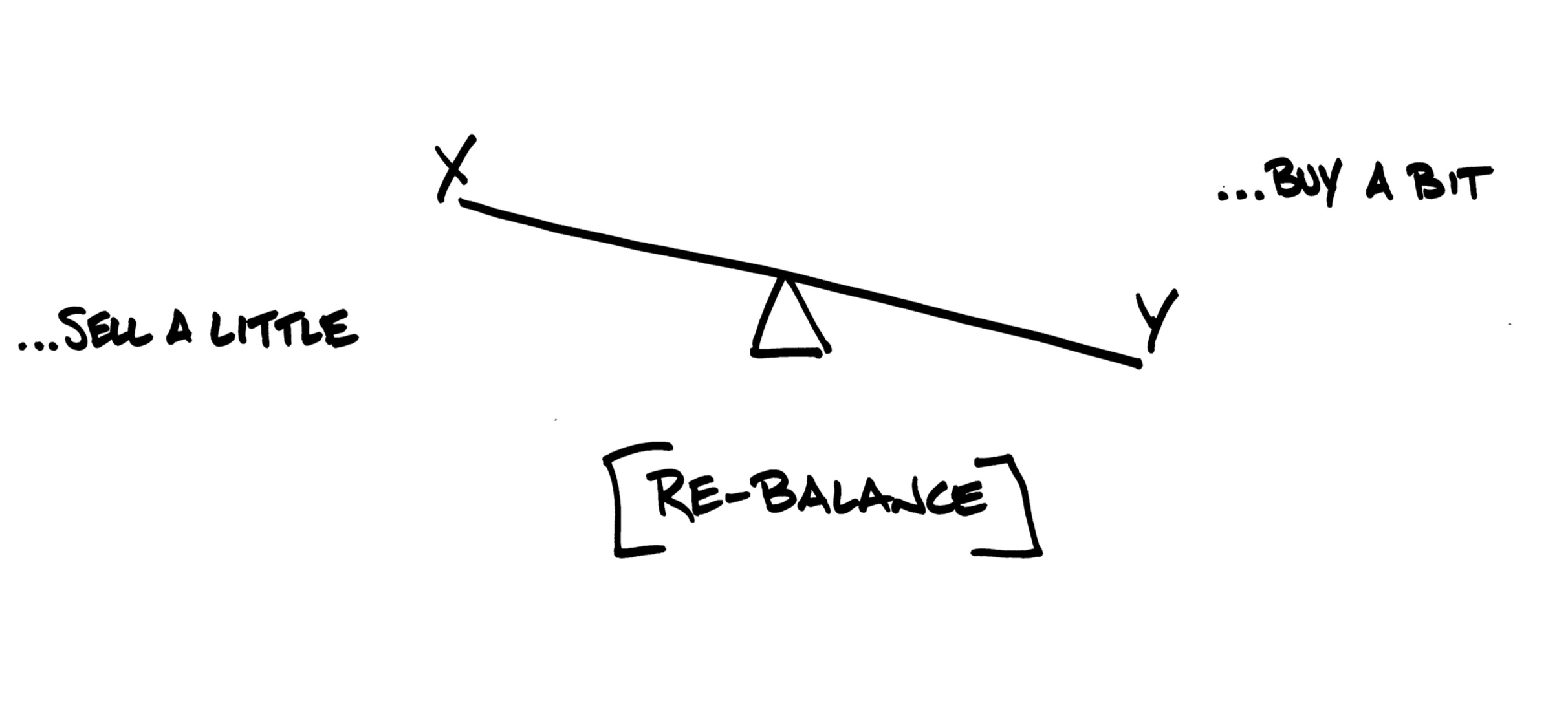 The Vital Role of Rebalancing Thumbnail