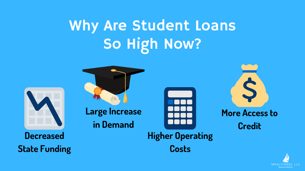 Why Are Student Loans So High Now? | WealthKeel