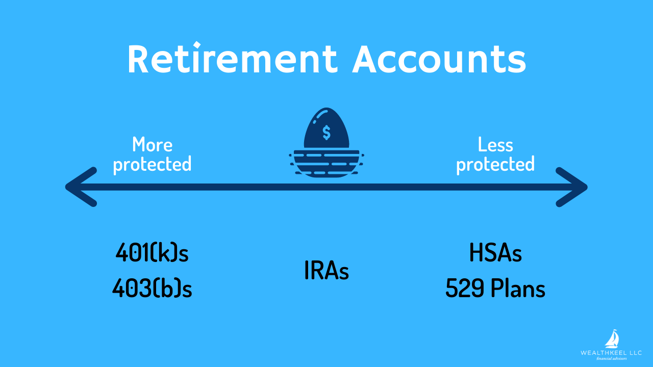 Asset protection for physicians retirement accounts