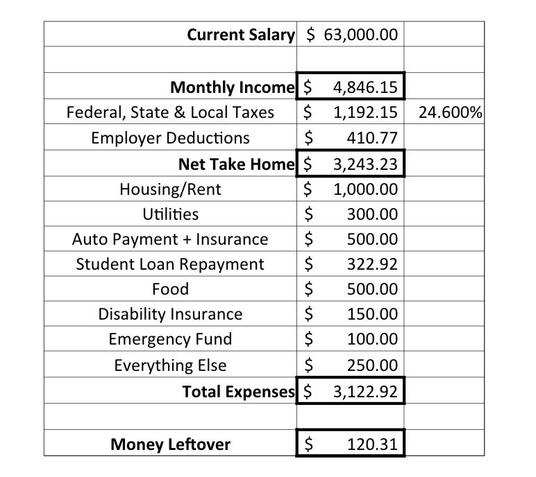 Medical Resident Budget Template