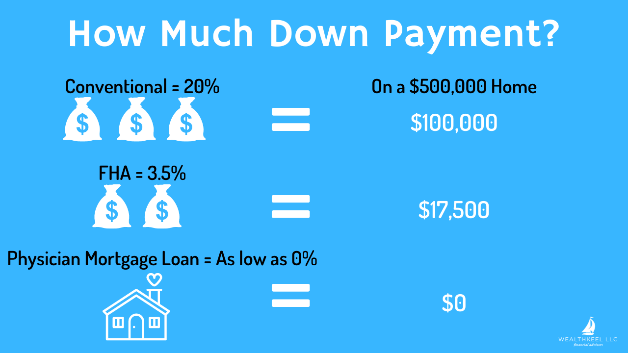 How much down payment on a physician mortgage loan