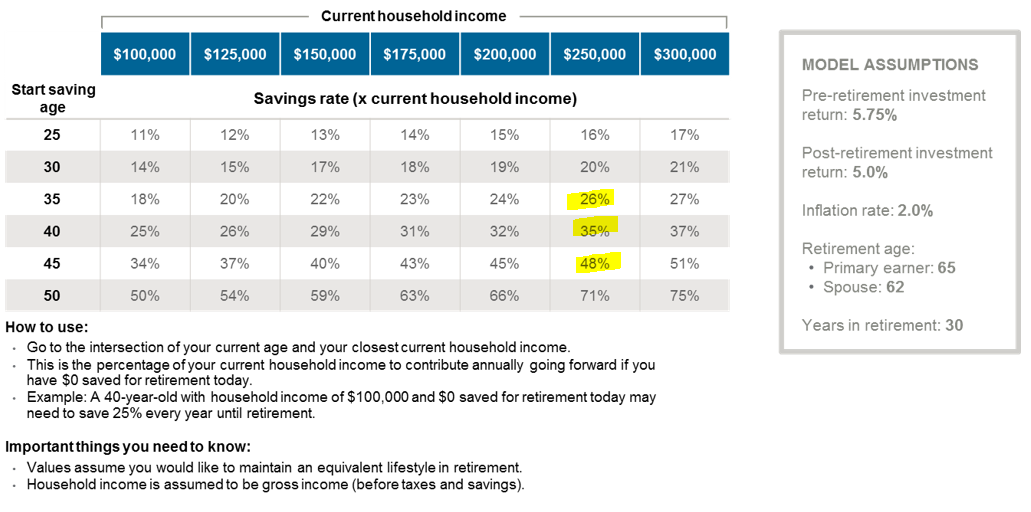 Physician Savings Percentages