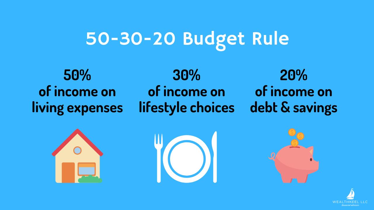 50-30-20 Budget Rule   WealthKeel
