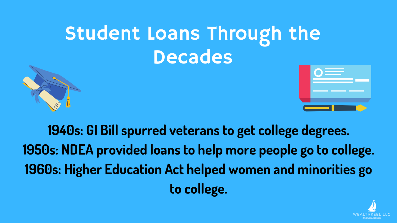 Student Loans Through the Decades | WealthKeel