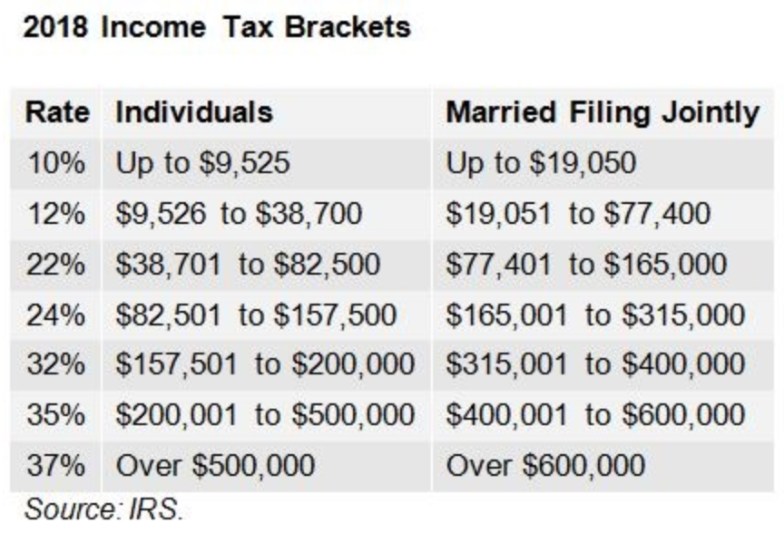 2018 Income Tax Brackets