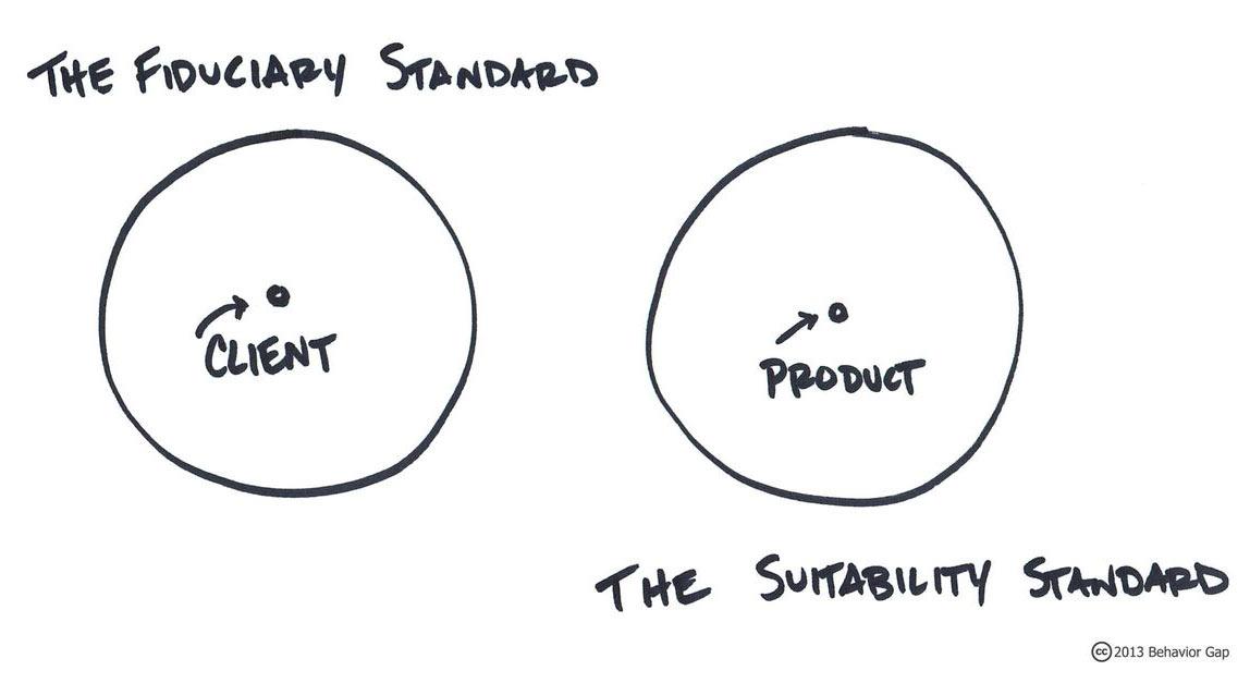 Suitability vs. Fiduciary