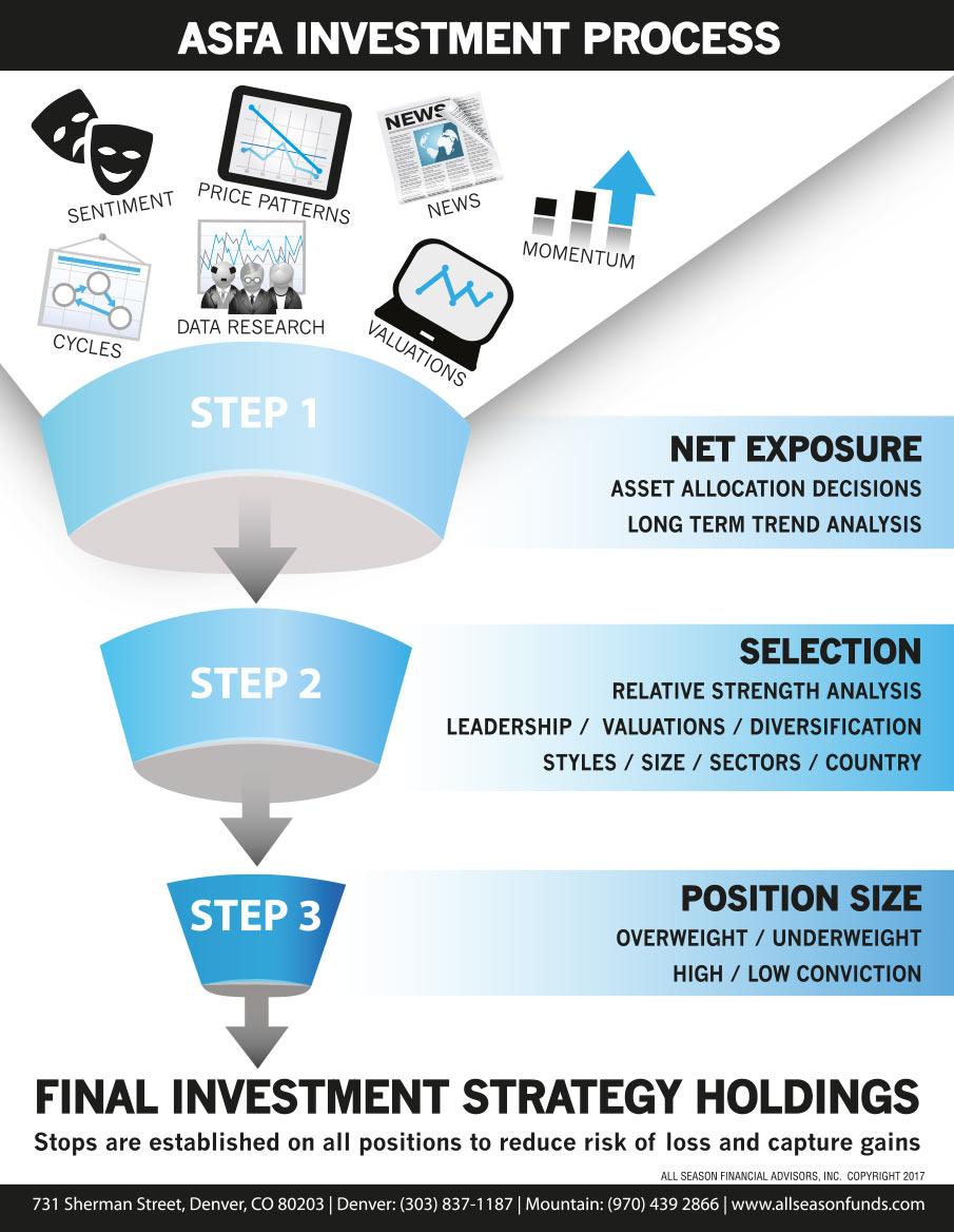 ASFA investment process