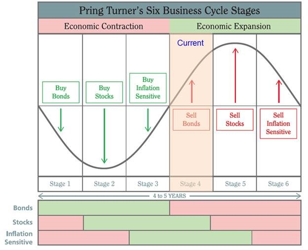 Where are we a current read on the business cycle all seasons if i had to pinpoint our current position it would be on the right hand side of the column marked current what evidence do we have to support that ccuart Image collections